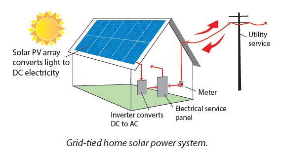 Learn Solar Technology Basics - City of Roseville